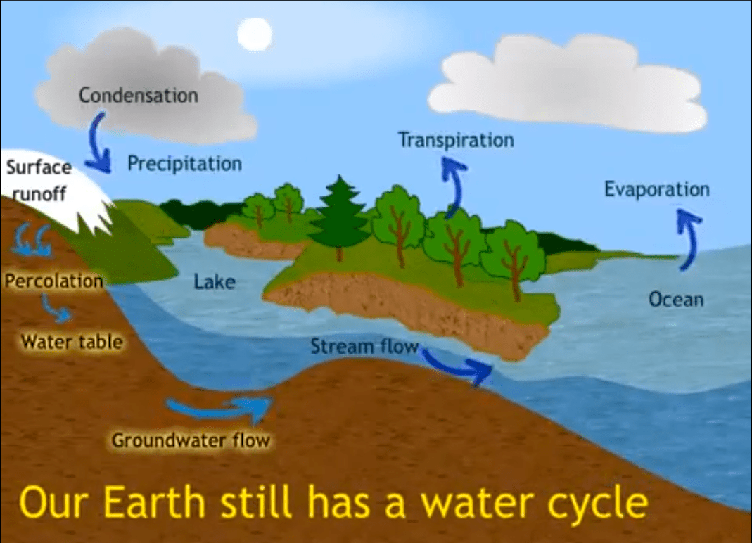 hight resolution of water cycle diagram percolation in