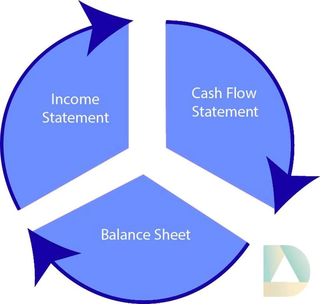Balance Sheet Income Statement Amp Statement Of Cash Flows