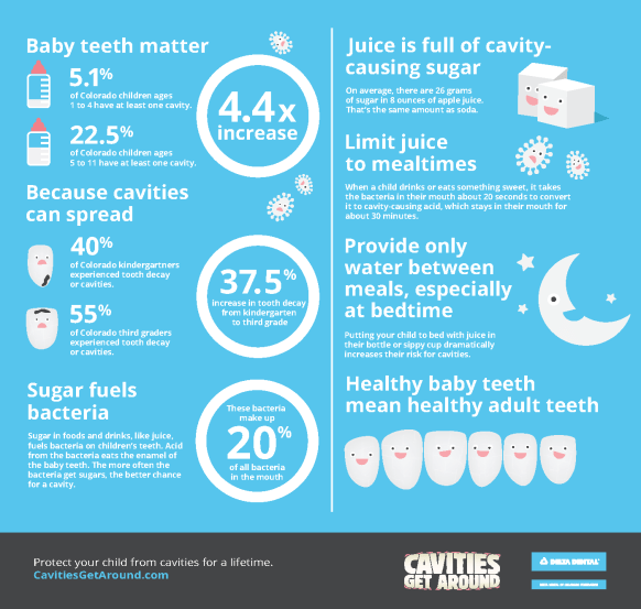 Cavities Get Around Campaign Colorado