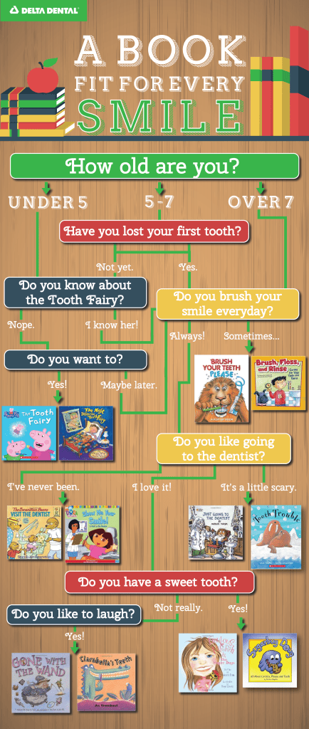 LIbrary Week Infographic – Delta Dental of Virginia