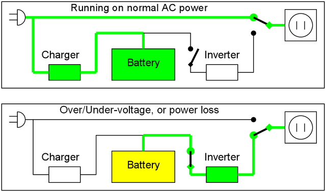 UPS Mode Vs Inverter Mode in Inverters