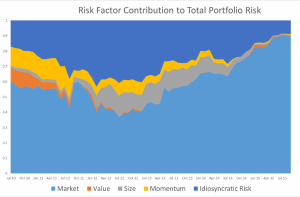 Risk Factor Contribution Chart
