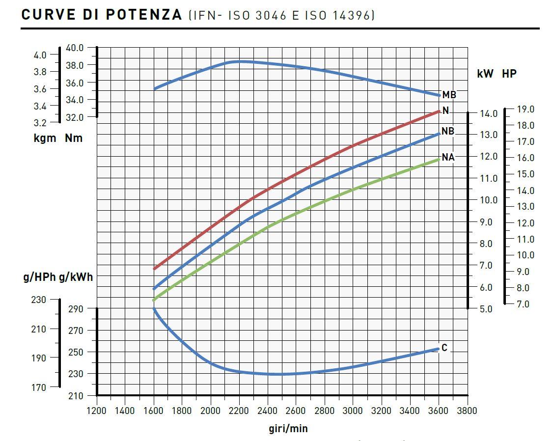 Motore Lombardini Diesel 25LD 330/2