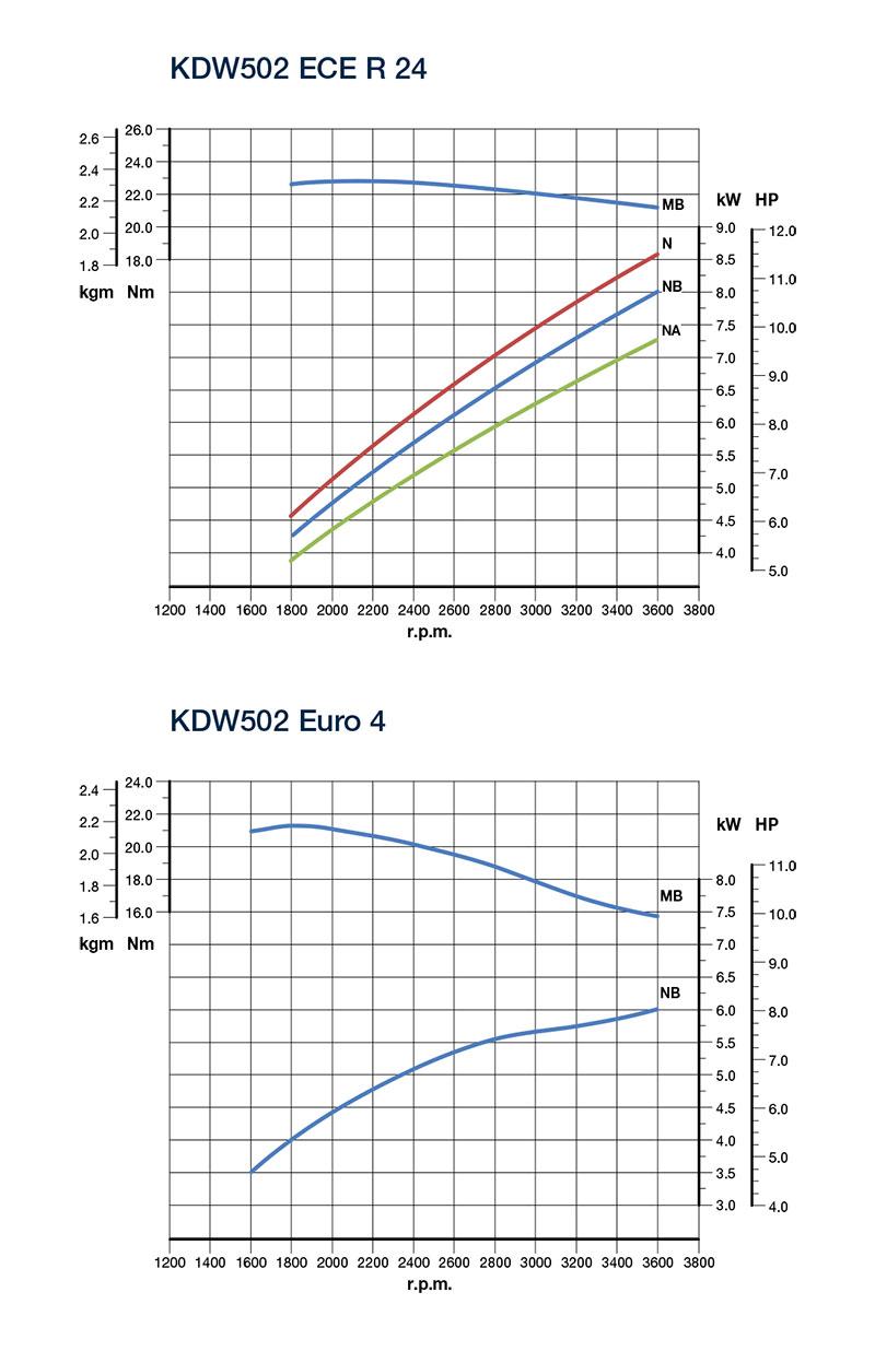 Kohler KDW 502 diesel engine: liquid-cooled
