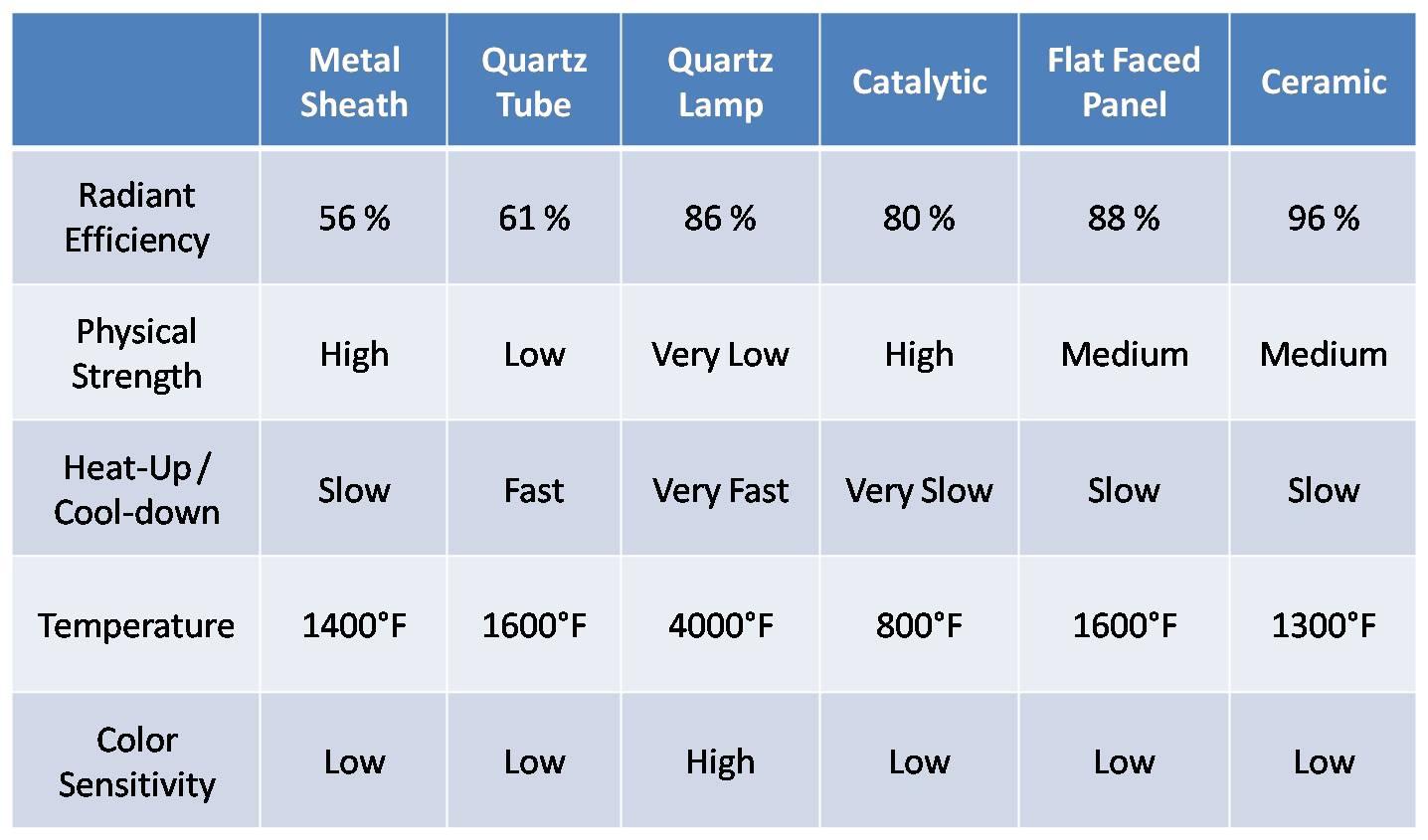 Blue Flame Vs Infrared Heaters Facias