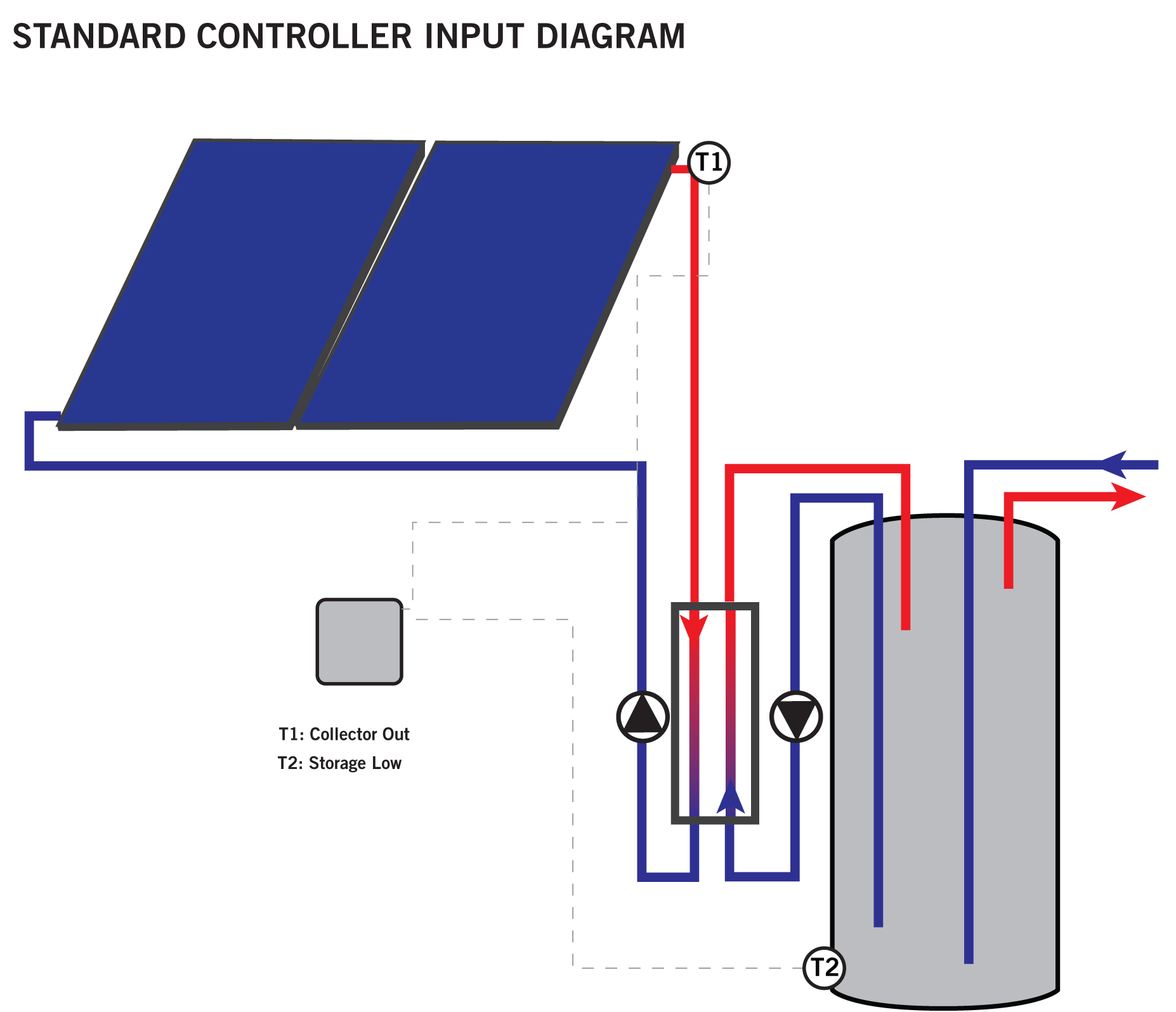 medium resolution of a sensor is wired from the controller to the roof where it is attached to the return piping coming directly out of the collector