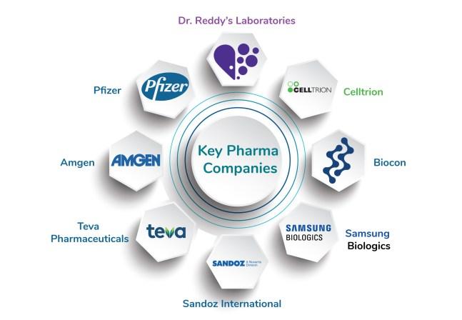 Pharma Companies investing in Biosimilar Market