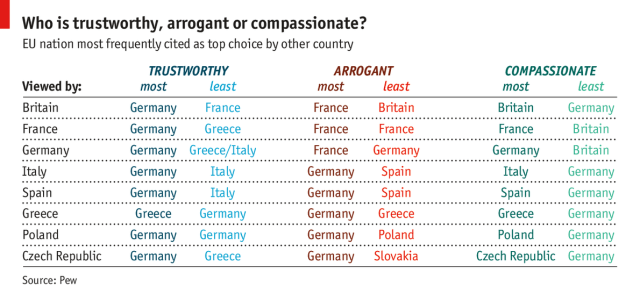 What Europeans Think of Each Other
