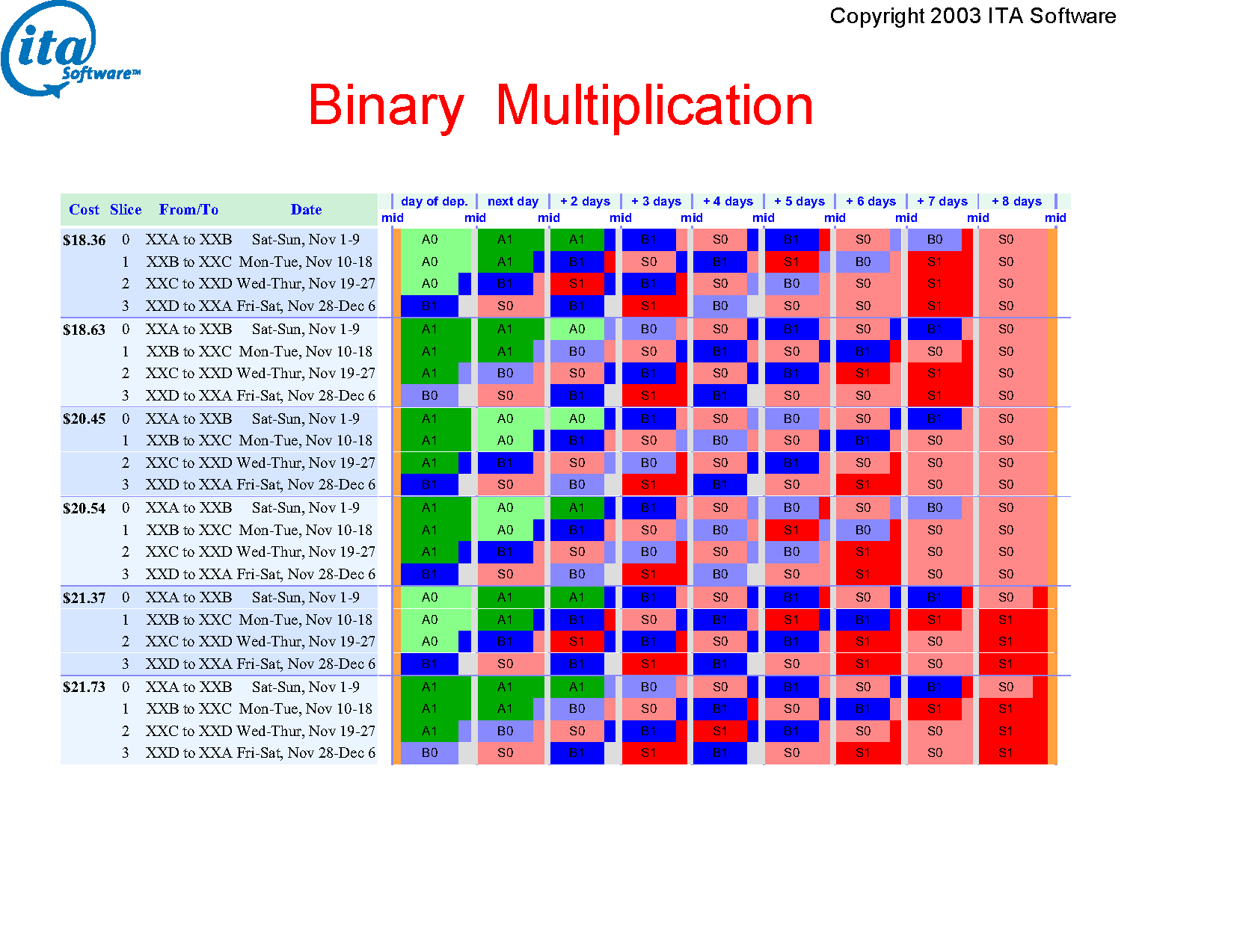hight resolution of notes binary multiplication is a more complicated circuit