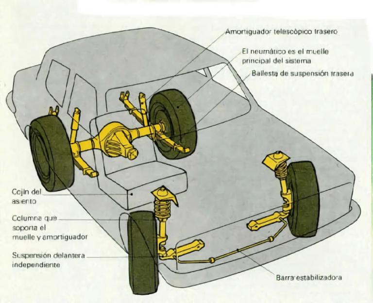 Manual guia de direcciones y suspensiones