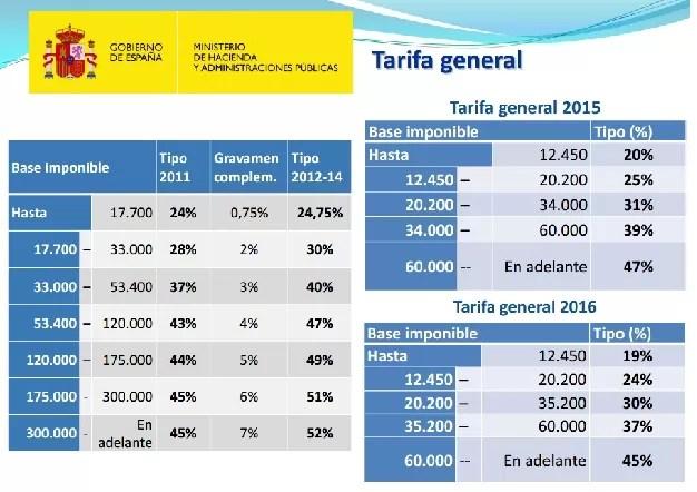 Tablas IRPF Reforma fiscal