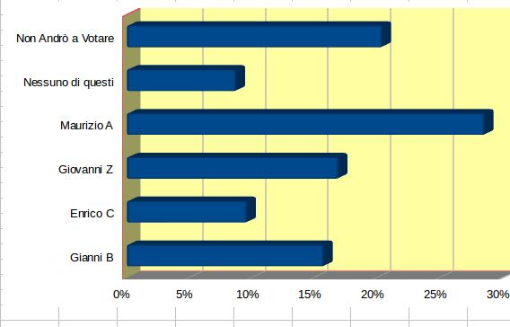 Amministrative 2016