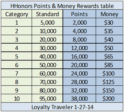 Hilton Points and Money