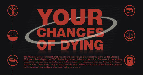 "5ba0f75e335cc-chances-of-dying-infographic-sport-and-activity-1-5b9bb08305b1d__605 Someone Created An Infographic Of ""Your Chances Of Dying"" And You Might Want To Avoid Some Activities Random"