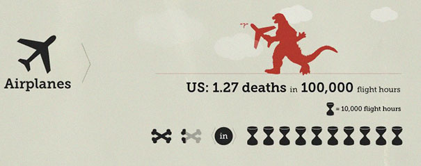 "5ba0f76265e30-chances-of-dying-infographic-sport-and-activity-16-5b9bb0bdc5caf__605 Someone Created An Infographic Of ""Your Chances Of Dying"" And You Might Want To Avoid Some Activities Random"