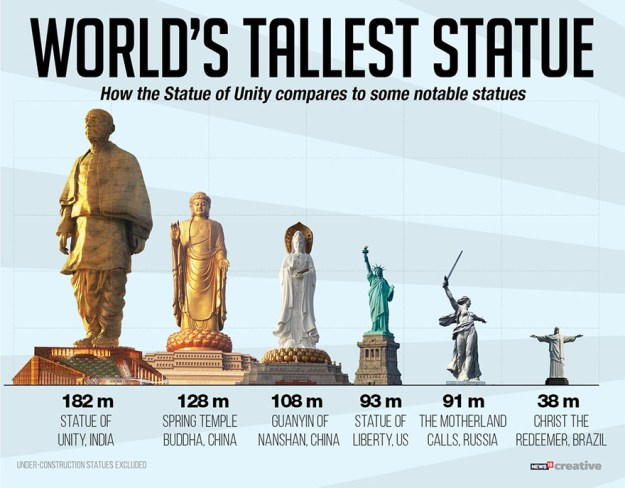 statue-of-unity-revealed-india-12 India Just Unveiled The Tallest Statue In The World And It's Almost 5 Times Bigger Than Rio Christ Random