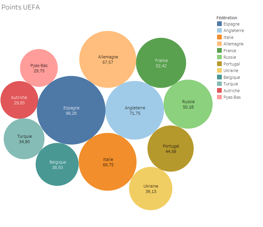 Points UEFA, diagramme à bulle