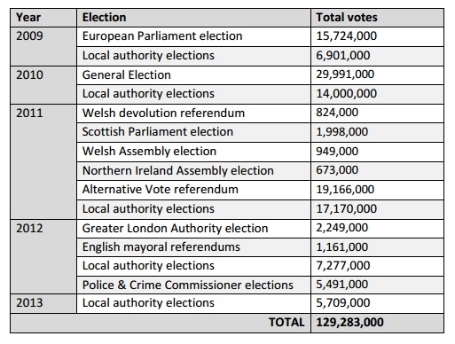 table 1 elections1