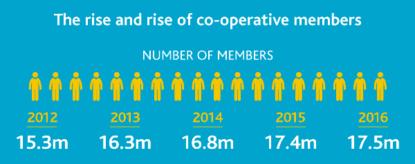 The rise and rise of co-operative members
