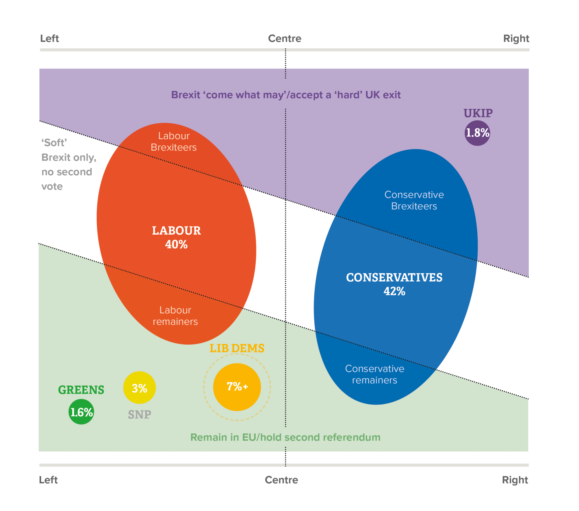 hight resolution of notes the positions of party circles show their approximate left right position the size shows their vote shares at the 2017 general election