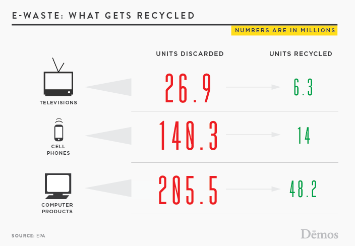 E-Waste what gets Recycled