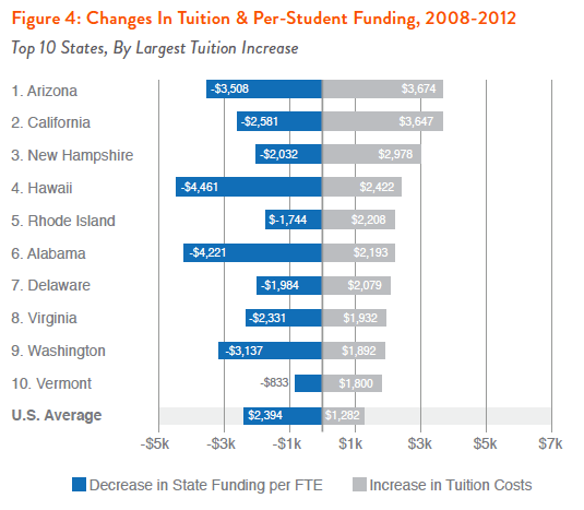 Figure 4: Changes in Tuition & Per-Student Funding