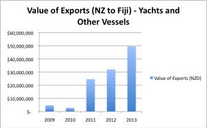 Value of Exports NZ to Fiji - Yachts