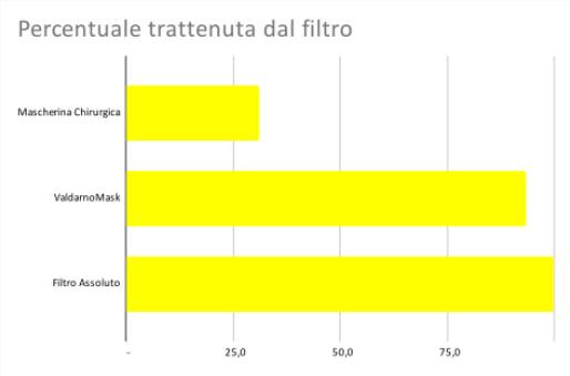 test filtrazioni effettuate a livello FFP2
