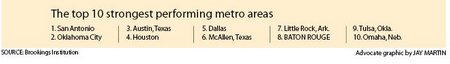 Top 10 Strongest Performing Metro Areas