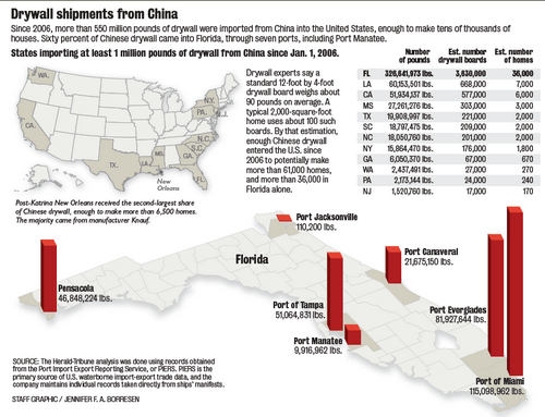 Chinese Drywall Shipping Chart