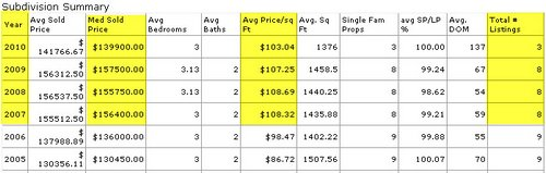 Rolling-Meadows-Denham-Springs-Sales-Prices