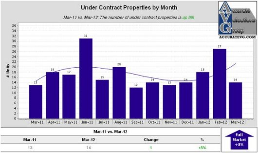 Denham Springs Under Contract Properties by Month
