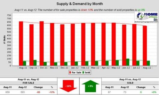 Denham Springs La Supply & Demand by Month