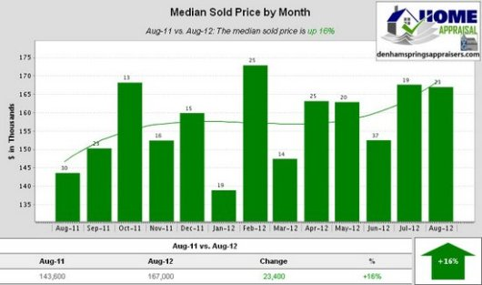 Denham Springs Watson Walker New Homes August 2012 Median Sold Price by Month