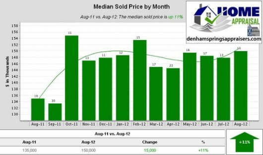 Walker La Home Sales Trends August 2012 Median Sold Price by Month