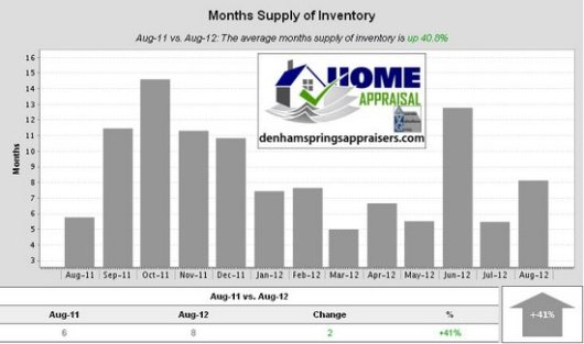 Walker La Home Sales Trends August 2012 Months Supply of Inventory
