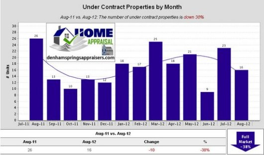 Walker La Home Sales Trends August 2012 Under Contract Properties by Month