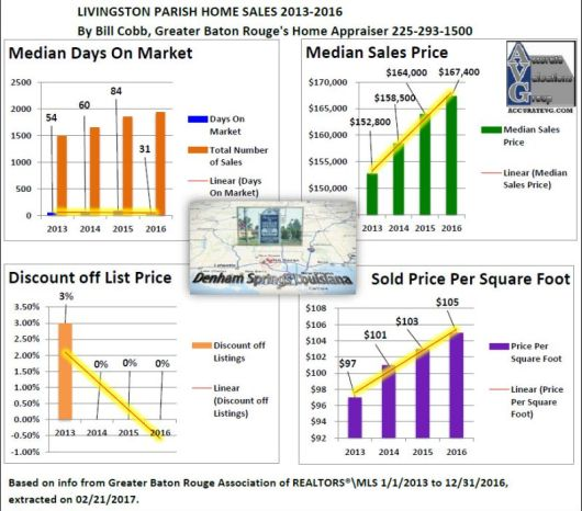 Livingston Parish Home Sales 2013 to 2016
