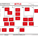 Netflix Business Model Canvas