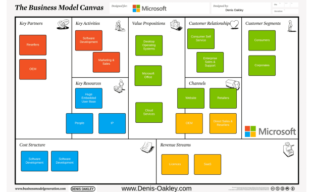 Microsoft Business Model