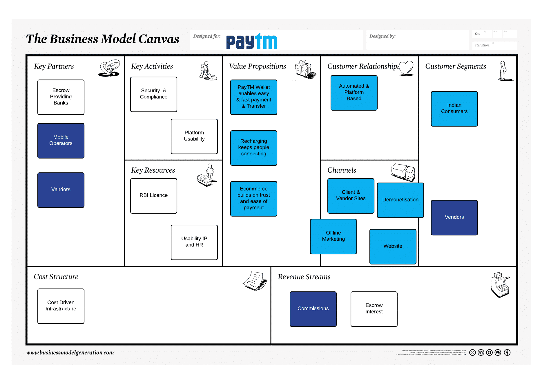 PayTM Business Model Canvas