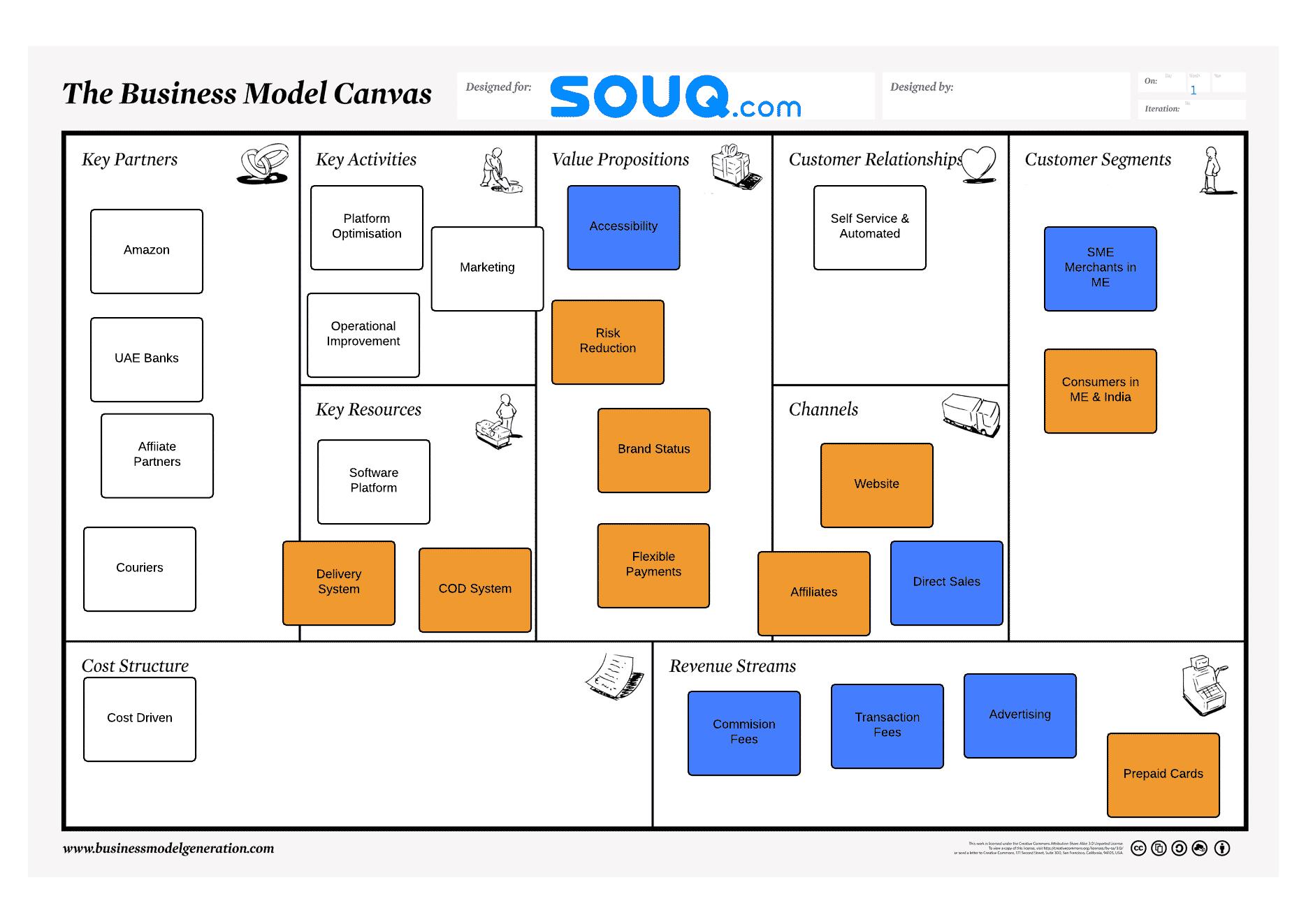 Souq Business Model Canvas - Denis Oakley