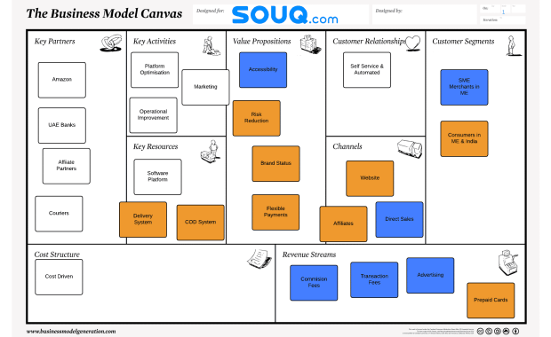 Souq Business Model Canvas