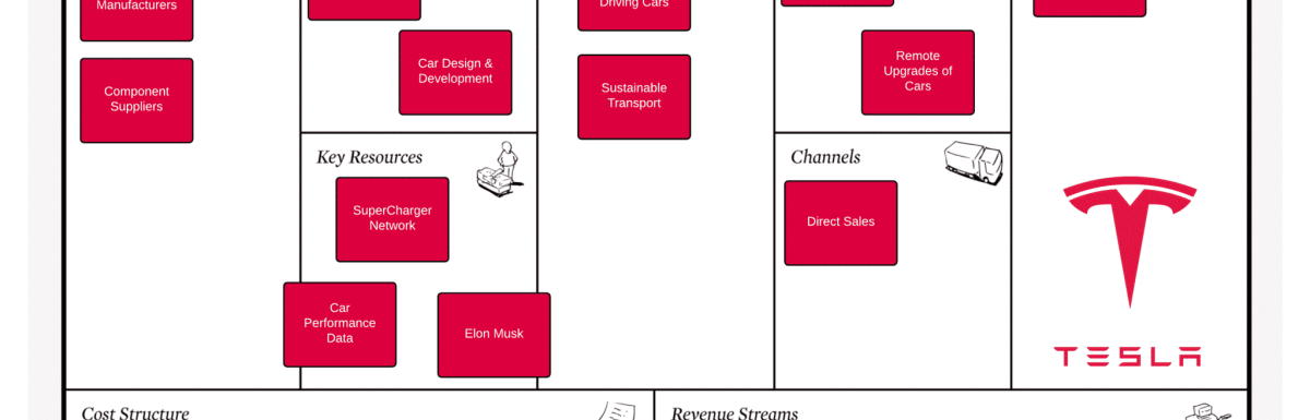 What is the Tesla Business Model?