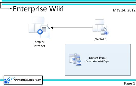 sharepoint 2010 site diagram international 4700 wiring denis stadler dynamics crm consultant step by first thing to do is create the managed meta data tree which we are going use classify articles in wiki root publishing