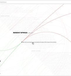 here s a surprisingly useful thinking tool for anybody interested in the history of western philosophy a sort of garden of forking paths of argument  [ 1320 x 788 Pixel ]