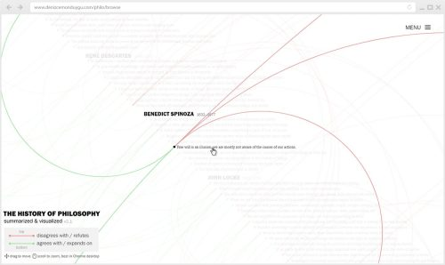 small resolution of here s a surprisingly useful thinking tool for anybody interested in the history of western philosophy a sort of garden of forking paths of argument