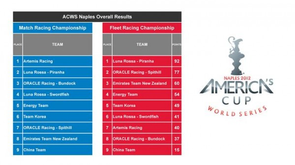 America's Cup Results
