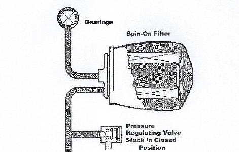 Denlors Auto Blog » Blog Archive » Oil Filter Leaks After