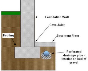 french drain design diagram starter wiring chevy 305 drains basement waterproofing sump pumps